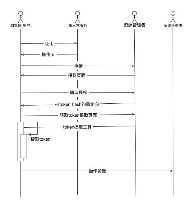 简化模式时序图